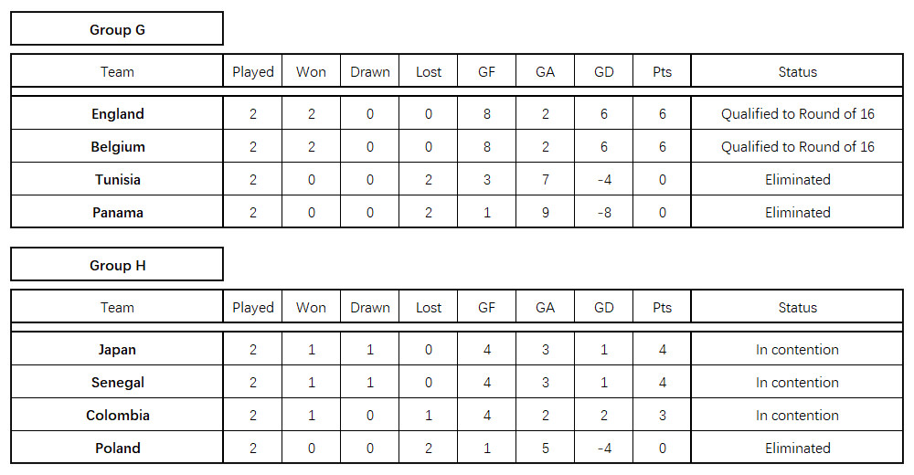 The Corvid Review World Cup 2018 Group Tables G and H