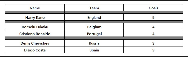 The Corvid Review World Cup Top Scorers Last Group Day 2 Games to go