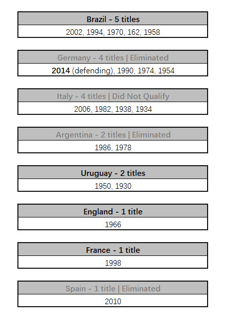 The Corvid Review World Cup Former Champions 1930 - 2014