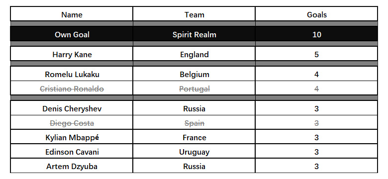 The Corvid Review World Cup Russia Top Scorers 0207