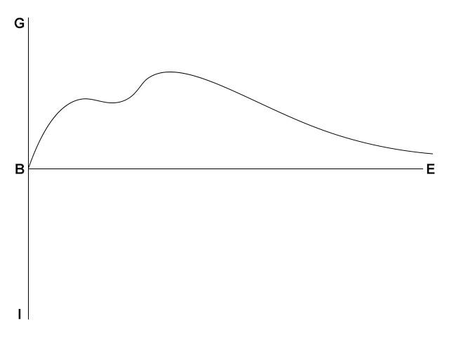 The Corvid Review - Mandy 2018 - Vonnegut graph