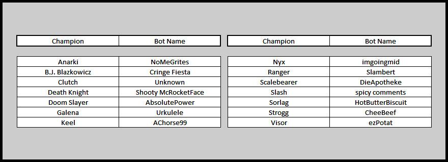 The Corvid Review - Quake Champions - bot list